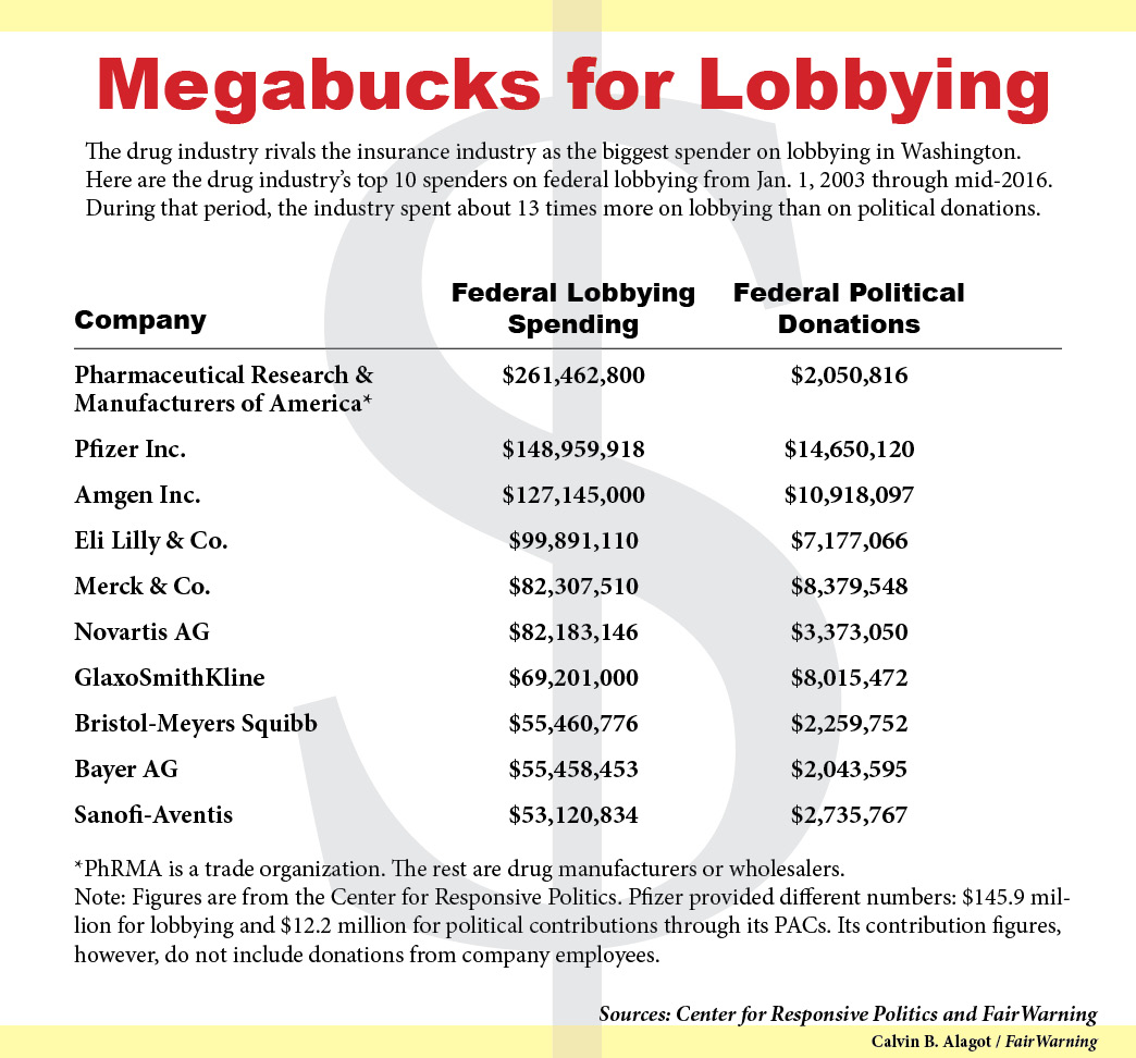 Drug industry lobbying