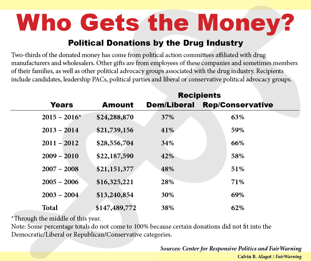 Drug industry political donations