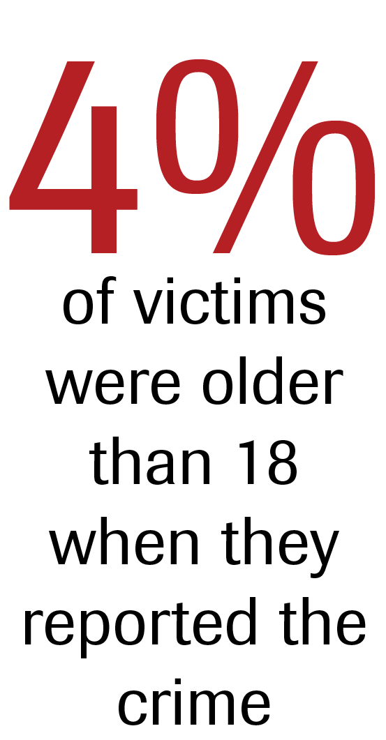 4% of victims were older than 18 when they reported the crime