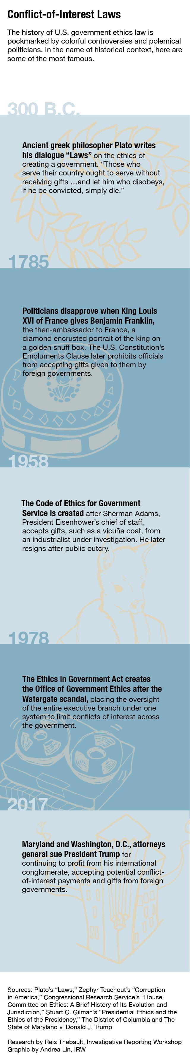 ethics timeline